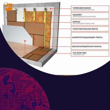 Как улучшить шумоизоляцию в каркасном доме
